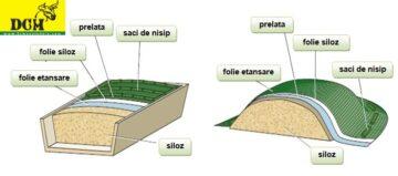 Acoperirea corecta a silozului